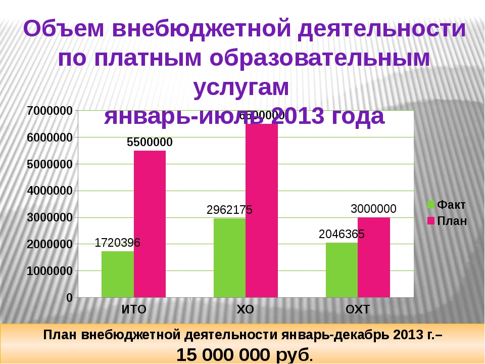Объем внебюджетной деятельности по платным образовательным услугам январь-ию...