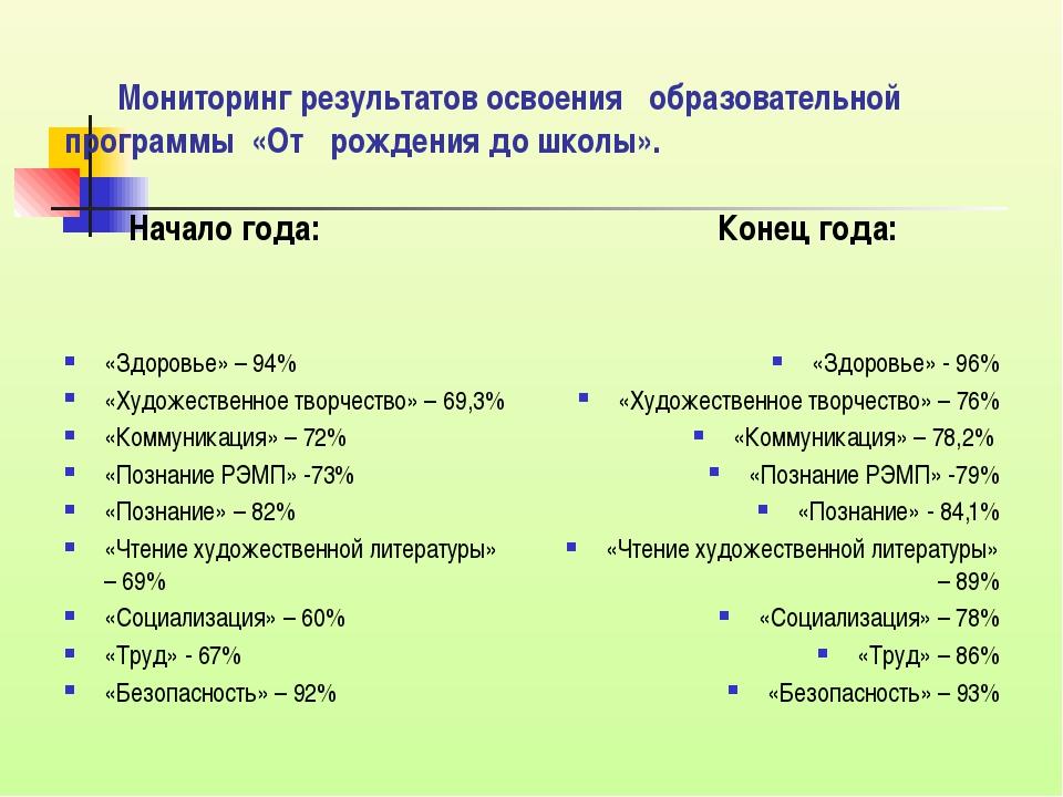 Мониторинг результатов освоения образовательной программы «От рождения до...