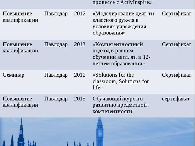 Повышение квалификации Название Гдепройдены курсы Дата Проблематика Документ...