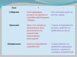 База + - Сибирская Свои природные ресурсы, не удалена от потребителей (Запад