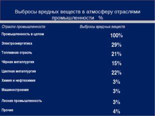Выбросы вредных веществ в атмосферу отраслями промышленности. % Отрасли промы