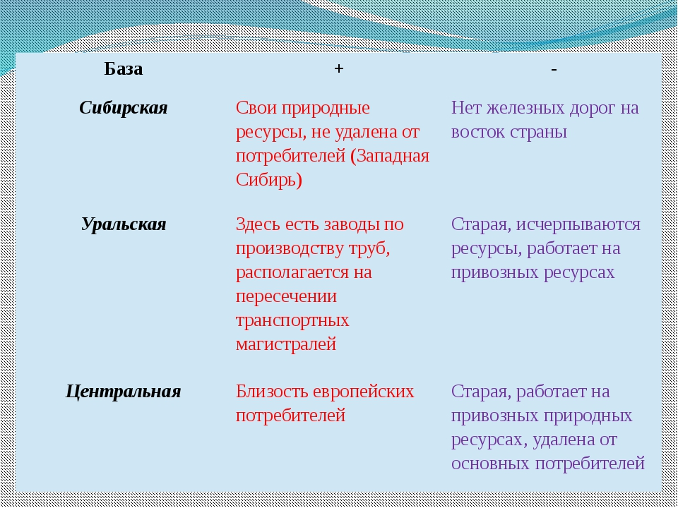 База + - Сибирская Свои природные ресурсы, не удалена от потребителей (Запад...