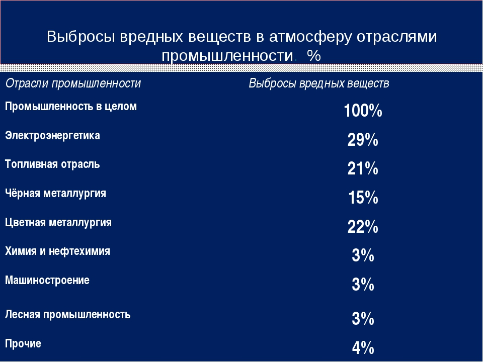 Выбросы вредных веществ в атмосферу отраслями промышленности. % Отрасли промы...