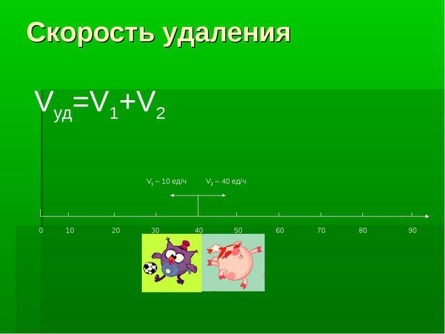 Скорость удаления 0 10 20 30 40 50 60 70 80 90 V2 – 40 ед/ч V1 – 10 ед/ч Vуд=...