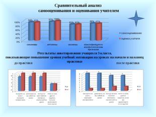 Результаты анкетирования учащихся 3 класса, показывающие повышение уровня уче