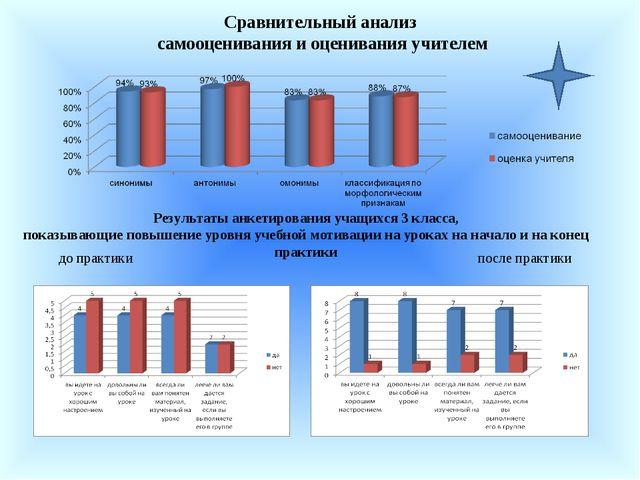 Результаты анкетирования учащихся 3 класса, показывающие повышение уровня уче...