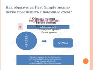 Как образуется Past Simple можно легко проследить с помощью схем :