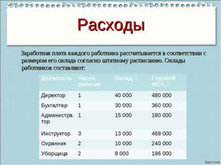 Расходы Заработная плата каждого работника рассчитывается в соответствии с ра