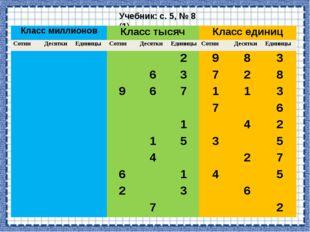 Учебник: с. 5, № 8 (1) Класс миллионов Класс тысяч Класс единиц Сотни Десятки