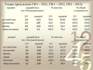 9 класс (результаты ГИА – 2011, ГИА – 2012, ГИА - 2013) предметсредний балл