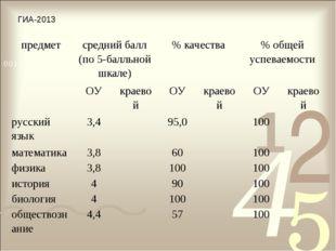 ГИА-2013 предметсредний балл (по 5-балльной шкале)% качества% общей успева