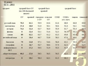 11 класс ЕГЭ - 2011 предметсредний балл ОУ (по 100-балльной шкале)средний б