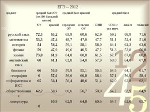 ЕГЭ – 2012 предметсредний балл ОУ (по 100-балльной шкале)средний балл краев