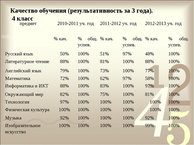 Качество обучения (результативность за 3 года). 4 класс предмет2010-2011 уч....