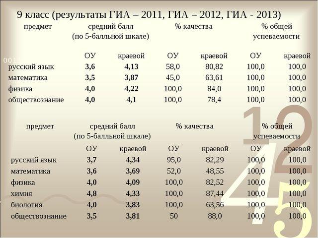 9 класс (результаты ГИА – 2011, ГИА – 2012, ГИА - 2013) предметсредний балл...