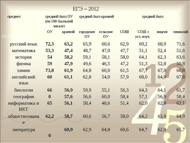 ЕГЭ – 2012 предметсредний балл ОУ (по 100-балльной шкале)средний балл краев...