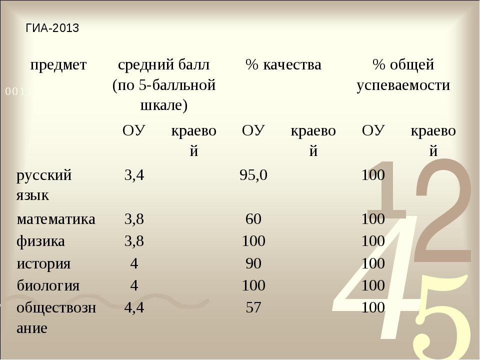 ГИА-2013 предметсредний балл (по 5-балльной шкале)% качества% общей успева...