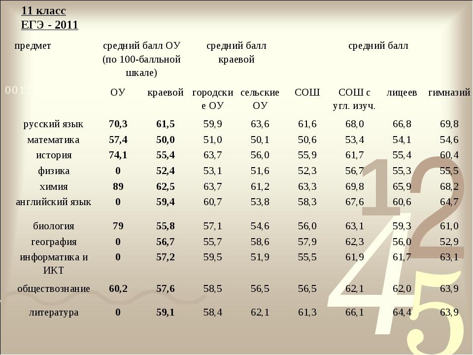 11 класс ЕГЭ - 2011 предметсредний балл ОУ (по 100-балльной шкале)средний б...