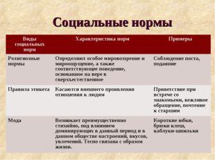 Социальные нормы Виды социальных нормХарактеристика нормПримеры Религиозные