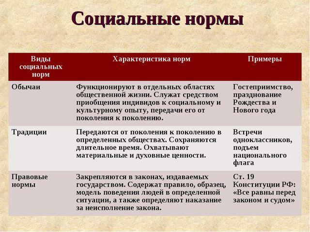 Социальные нормы Виды социальных нормХарактеристика нормПримеры ОбычаиФунк...