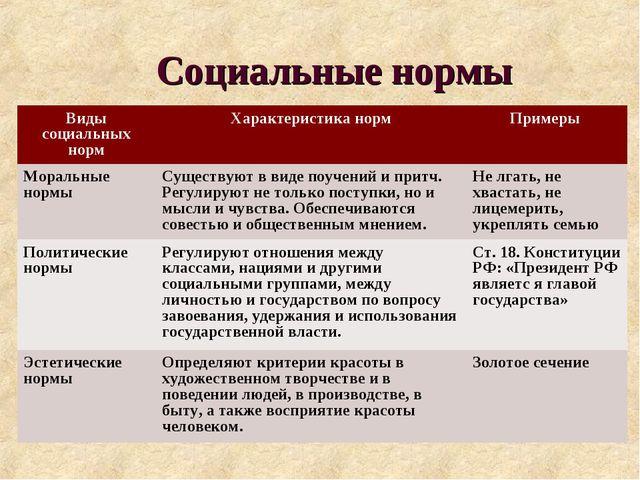 Социальные нормы Виды социальных нормХарактеристика нормПримеры Моральные н...