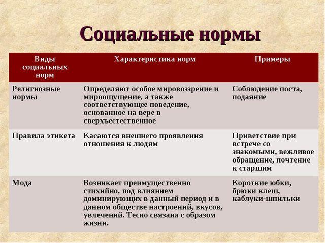 Социальные нормы Виды социальных нормХарактеристика нормПримеры Религиозные...