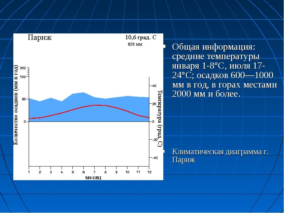 Общая информация: средние температуры января 1-8°C, июля 17-24°C; осадков 600...
