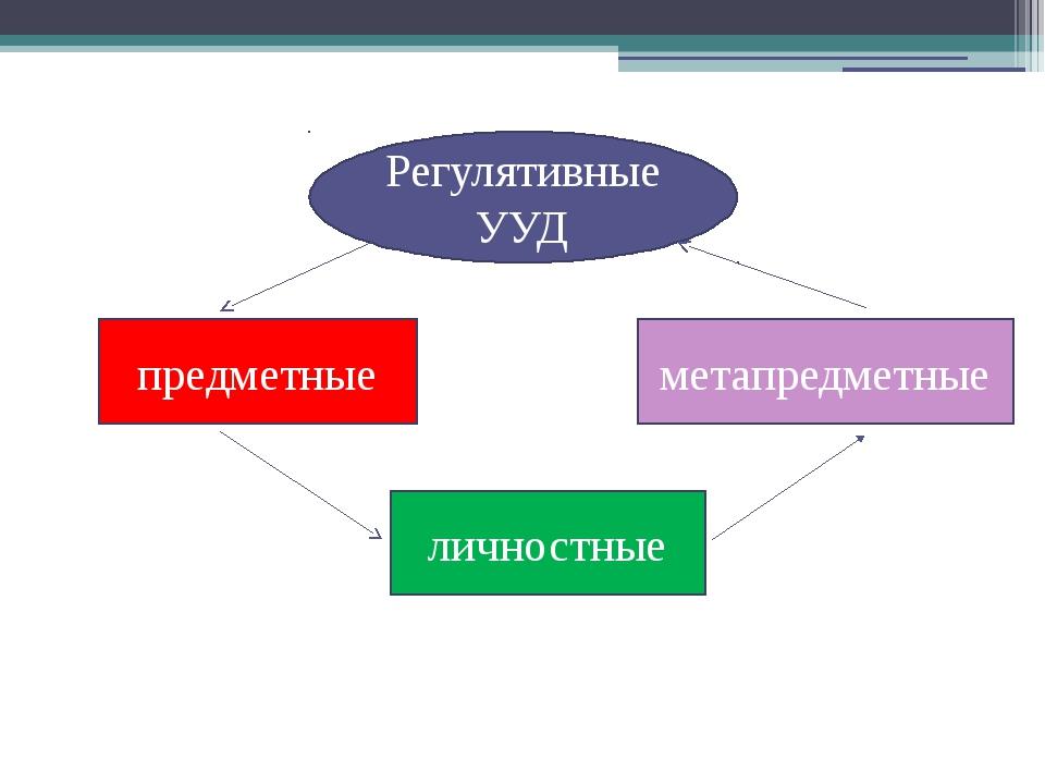 РегулятивныеУУД личностные метапредметные предметные