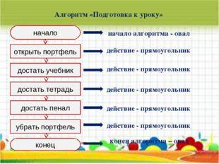 Алгоритм «Подготовка к уроку» начало конец открыть портфель достать учебник д