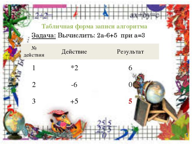Табличная форма записи алгоритма Задача: Вычислить: 2а-6+5 при а=3 № действия...
