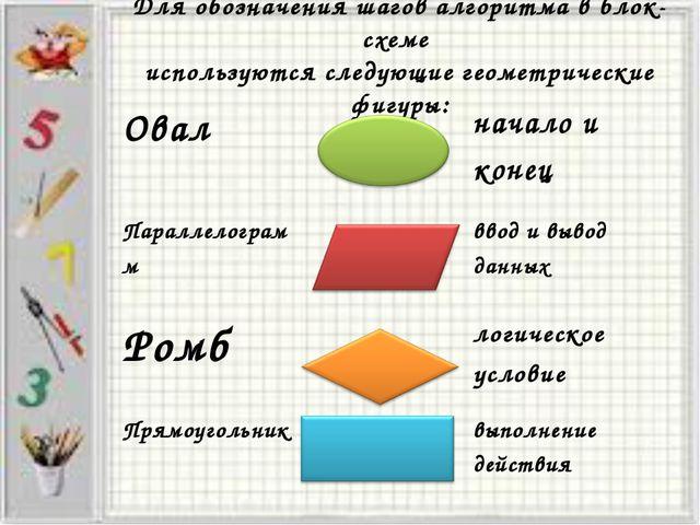 Для обозначения шагов алгоритма в блок-схеме используются следующие геометрич...
