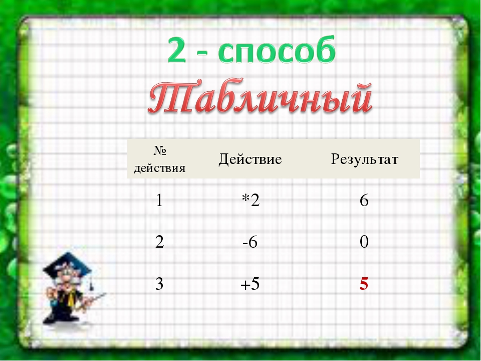 № действияДействиеРезультат 1*26 2-60 3+55