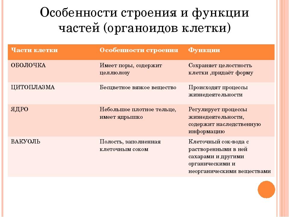 Особенности строения и функции частей (органоидов клетки) Части клетки Особен...
