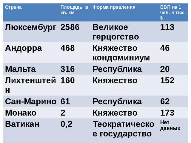 Страна Площадьв кв. км Форма правления ВВП на 1 чел. в тыс.$ Люксембург 2586...