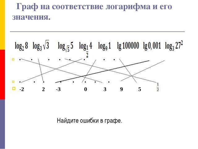 Граф на соответствие логарифма и его значения. • • • • • • • •  • • • • • •...