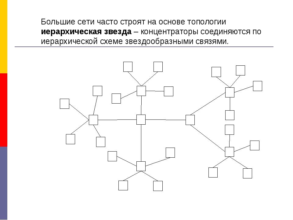 Большие сети часто строят на основе топологии иерархическая звезда – концентр...