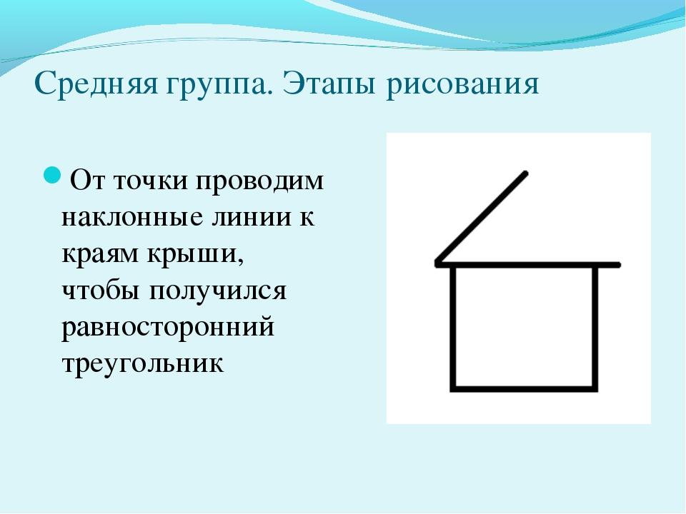 Средняя группа. Этапы рисования От точки проводим наклонные линии к краям кры...