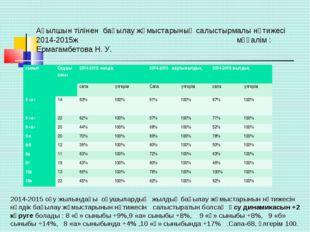 Ағылшын тілінен бақылау жұмыстарының салыстырмалы нәтижесі 2014-2015ж мұғалі
