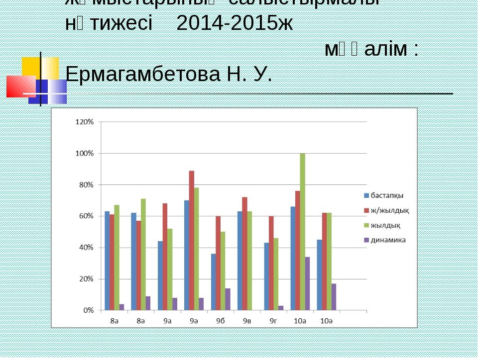 Ағылшын тілінен бақылау жұмыстарының салыстырмалы нәтижесі 2014-2015ж мұғалім...