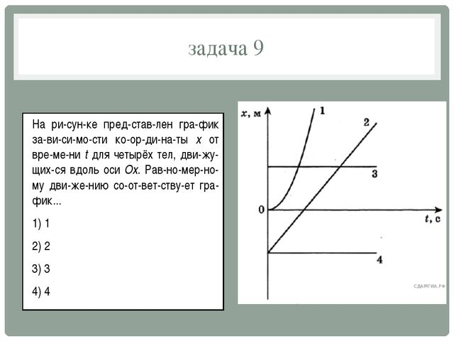 задача 9 На рисунке представлен график зависимости координаты x...