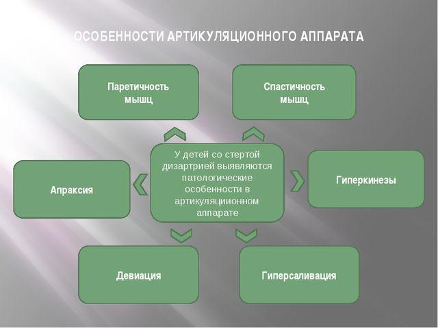 ОСОБЕННОСТИ АРТИКУЛЯЦИОННОГО АППАРАТА Паретичность мышц Спастичность мышц Ги...