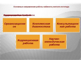 Основные направления работы кабинета учителя-логопеда