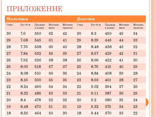 ПРИЛОЖЕНИЕ Мальчики Девочки Очки Бег 60 м Прыжки в длину Метание мяча Метание...