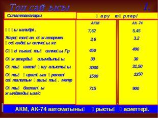 АКМ, АК-74 автоматының ұрыстық қасиеттері. Сипаттамалары Қ а р у т ү р л е р