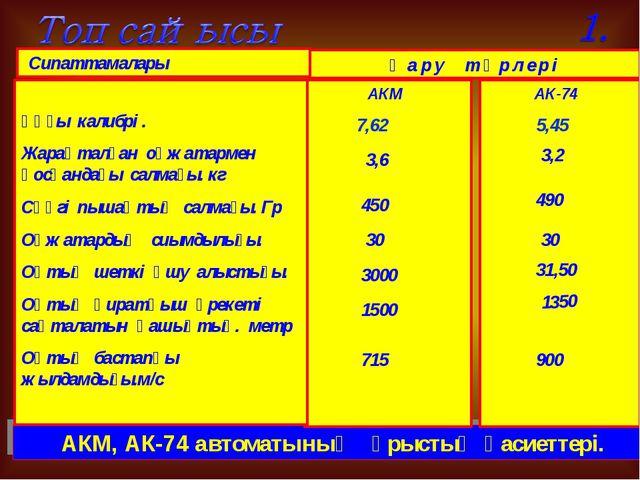 АКМ, АК-74 автоматының ұрыстық қасиеттері. Сипаттамалары Қ а р у т ү р л е р...