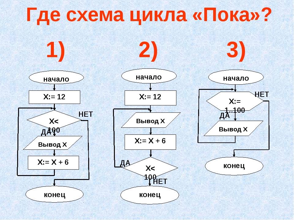Где схема цикла «Пока»? 1) 2) 3)