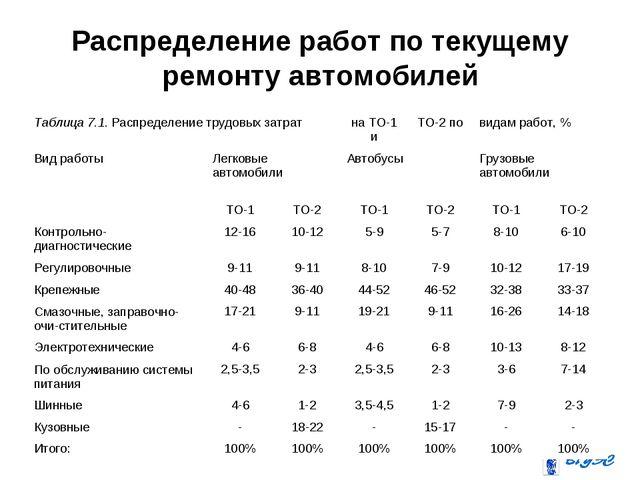 Распределение работ по текущему ремонту автомобилей Таблица 7.1. Распределени...