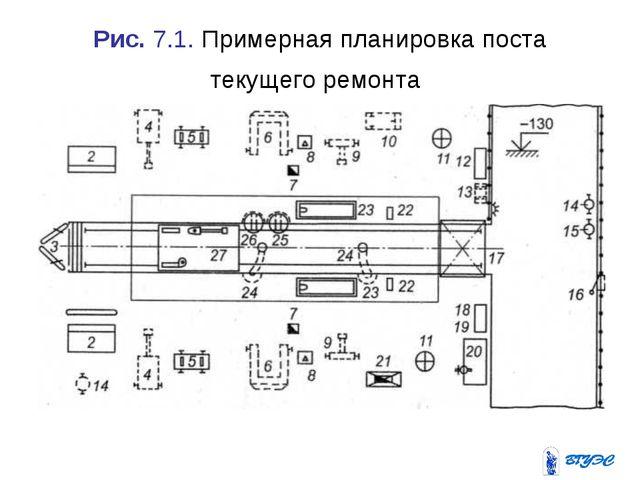 Рис. 7.1. Примерная планировка поста текущего ремонта