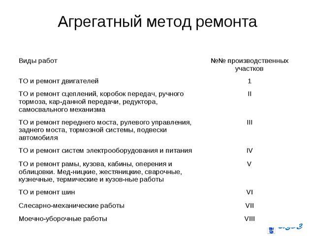 Агрегатный метод ремонта Виды работ№№ производственных участков ТО и ремонт...