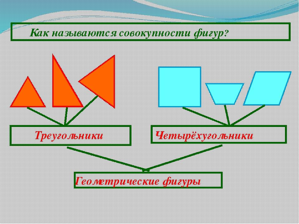 Как называются совокупности фигур? Треугольники Четырёхугольники Геометричес...
